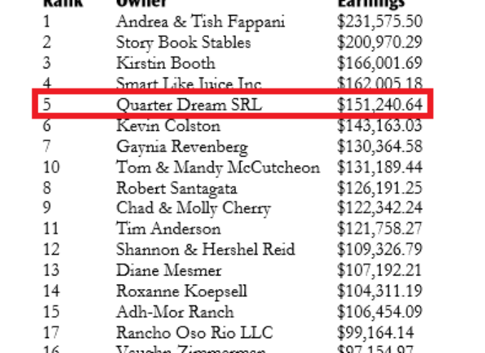 2019 NRHA Top 20 Owners